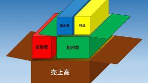 変動損益計算図(ストラック図)を理解して売上計画を立てましょう
